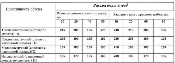 Количество воды в бетоне в зависимости от размеров щебня /гравия