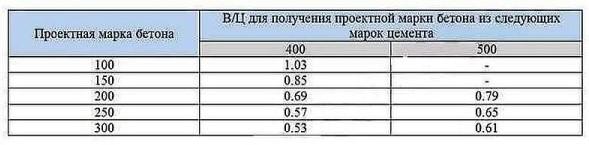 Количество воды для получения бетона