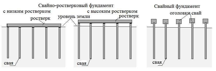 Свайный и свайно-ростверковый фундамент
